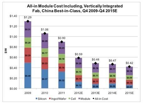 Nextville - News Fotovoltaico, la discesa inarrestabile del costo dei pannelli | Efficienza Energetica degli Edifici - soluzioni | Scoop.it