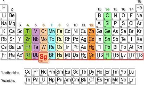 Seaborgium Hexacarbonyl Sg(CO)6: First Carbonyl Complex of a Superheavy Element | Amazing Science | Scoop.it