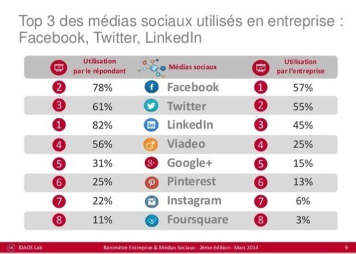 Entreprises et médias sociaux ► étude France 2014 (usages, perception, etc.)   SEO et Social Media Marketing   Scoop.it