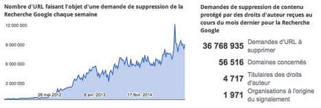 Google a reçu 345 millions de demandes de désindexation d'URL pirates en 2014 - Actualité Abondance | La curation en communication web | Scoop.it