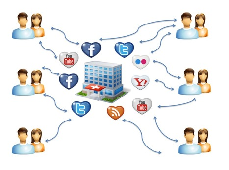Social media recommendations for hospitals in 3 short sentences | Controversial Communication | Scoop.it