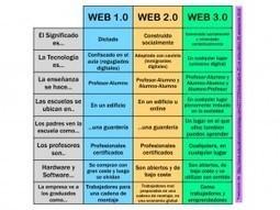¿Conoces las diferencias entre la WEB 1.0, 2.0 y 3.0? | The Flipped Classroom | l | Scoop.it