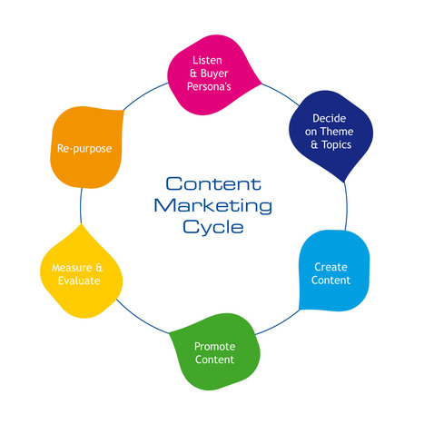 90+ Content Marketing Tools for Marketing and PR | About Content Curation | Scoop.it