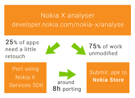 New Nokia phones supports Android | InnovationM Blog | iOS and Android Development | Scoop.it