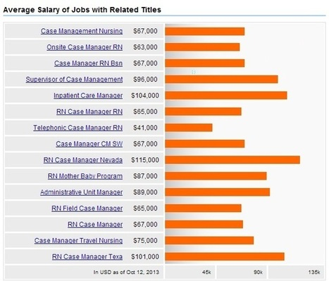 Become Nursing Case Manager + Careers, Salary, Jobs Outlook ... | where they work | Scoop.it