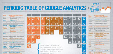 Periodic Table of Google Analytics - Google Analytics Reports Guide | Web Analytics and Web Copy | Scoop.it