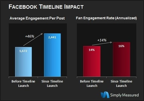 The Impact of Facebook Timeline for Brands [Study] | Simply Measured | Visual Storytelling | Scoop.it