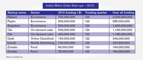 Startup India secures $9bn in investment in 2015 | INDIA INC - Online News & Media services | Scoop.it