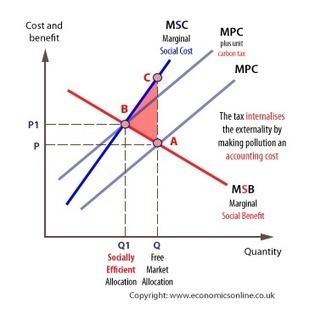 carbon tax vs cap and trade essay