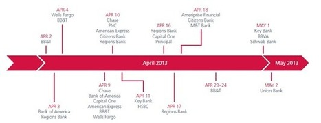 Banking Frauds of 2013 | IT (Systems, Networks, Security) | Scoop.it