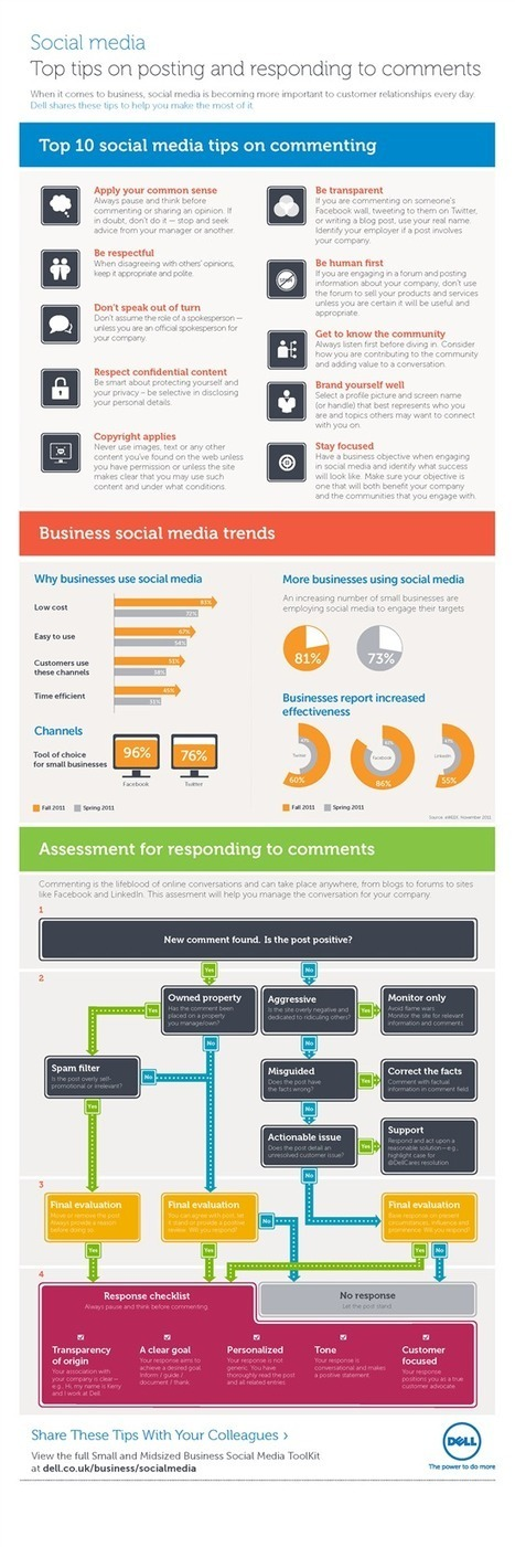 10 Social Media Tips When Commenting And Responding To Customers Online #Infographic | AtDotCom Social media | Scoop.it