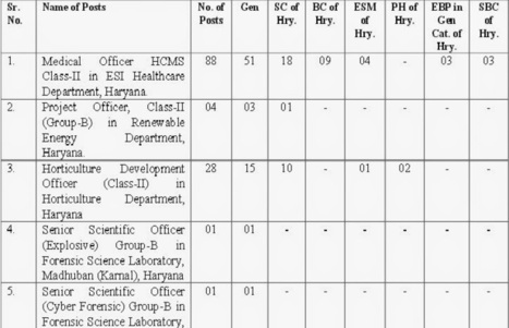 Government Jobs India,Bank jobs,IT jobs,Employment News,jobs Delhi NCR-Employement4india- | Government Jobs India | Scoop.it