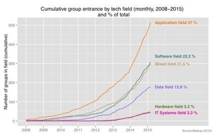 Utiliser les données de MeetUp pour comprendre l'évolution du paysage technologique britannique - Nesta   SIVVA   Scoop.it