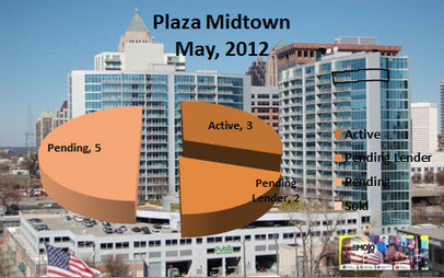 Midtown Atlanta Market Report | Plaza Midtown Atlanta May 2012 | Midtown Atlanta Conversations and Condos | Scoop.it
