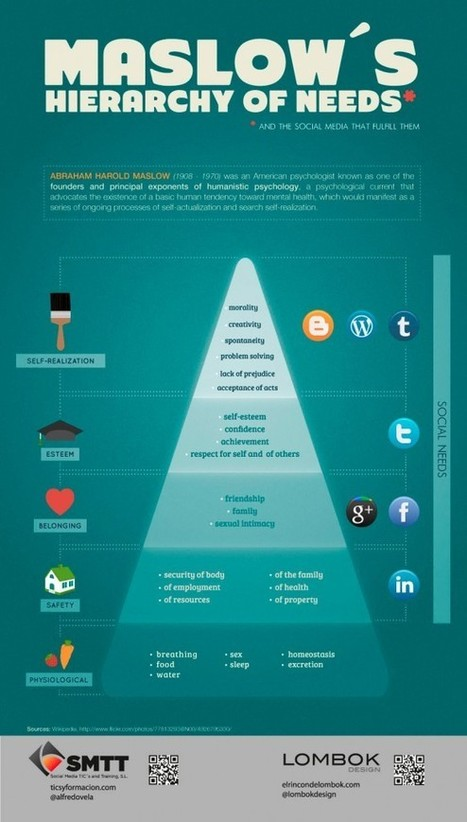 Social Media Chimps | Maslow's Hierarchy of Needs Mapped to Social Media Sites in Infographic » NETBAES BLOG | NETBAES BLOG | B2B-Networking | Scoop.it
