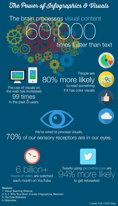 The Power of Infographics for Marketing Higher Education | Australian Higher Education | Scoop.it