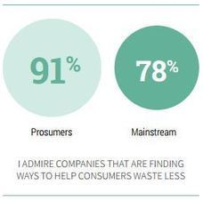 Havas Prosumer Report: The New Consumer and The Sharing Economy | Sustainable Brands | Peer2Politics | Scoop.it
