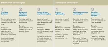 The Internet of Things | McKinsey & Company in 2010 | Expertiential Design | Scoop.it