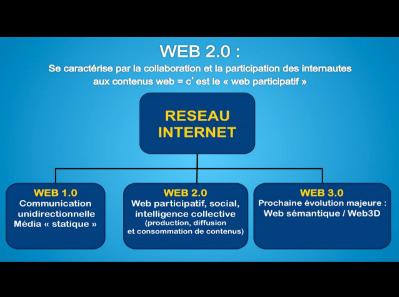 Aspects juridiques du Web 2.0 - Chronique vidéo | TICE, Web 2.0, logiciels libres | Scoop.it
