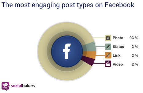 Facebook is changing — is your marketing ready? | Social Media | Scoop.it