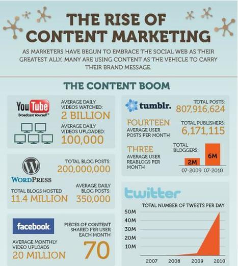 The Rise of Content Marketing | Inbound Marketing Agency | World's Best Infographics | Scoop.it