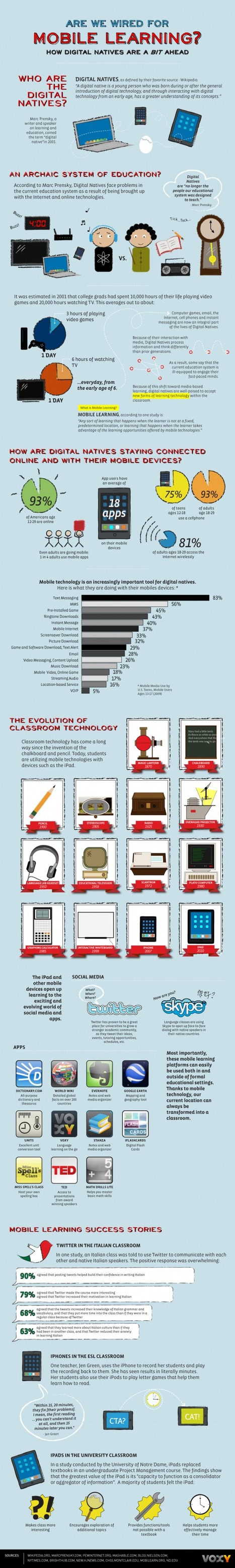 Are We Wired For Mobile Learning? [INFOGRAPHIC] | Voxy Blog | Infographics for Teaching and Learning | Scoop.it
