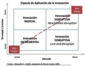 Sintetia  » La lógica de la innovación | e-learning y aprendizaje para toda la vida | Scoop.it
