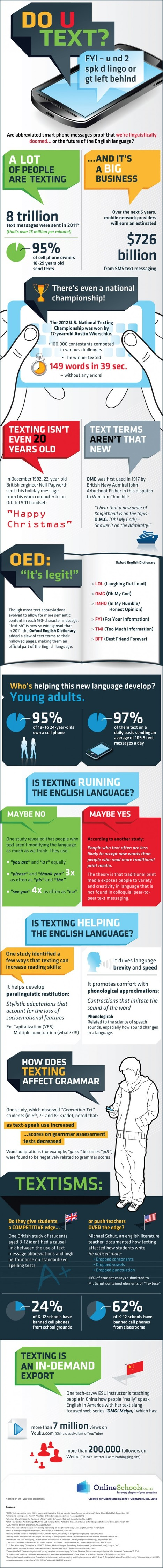 How Texting Is Changing Your Grammar [Infographic] | Teaching Now | Scoop.it