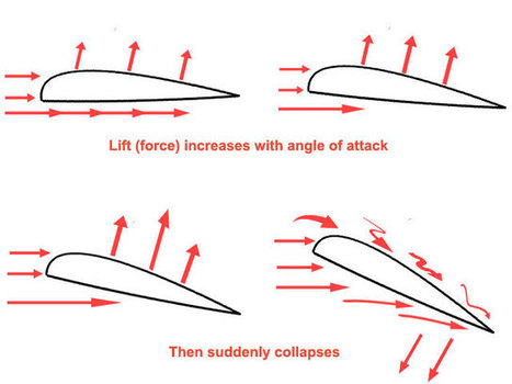 The lift : a large hook in the sky - Flying Lessons | Flying Lessons | Scoop.it