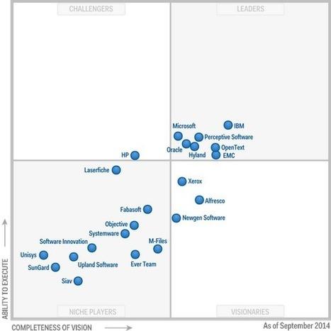 Magic Quadrant for Enterprise Content Management | Content & Analytics in Digital transformation | Scoop.it