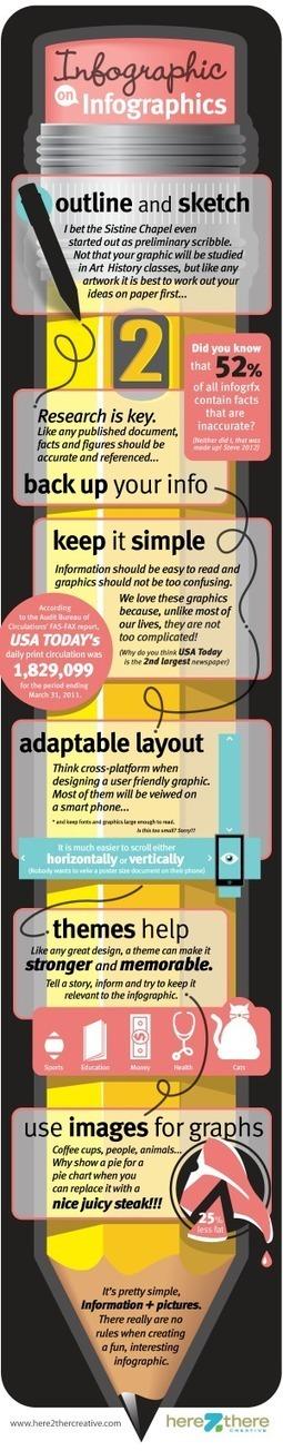 [INFOGRAPHIC] Infographic on Infographics | INFOGRAPHICS | Scoop.it