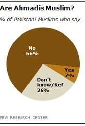 In Pakistan, most say Ahmadis are not Muslim - Pew Research Center | religious impact | Scoop.it