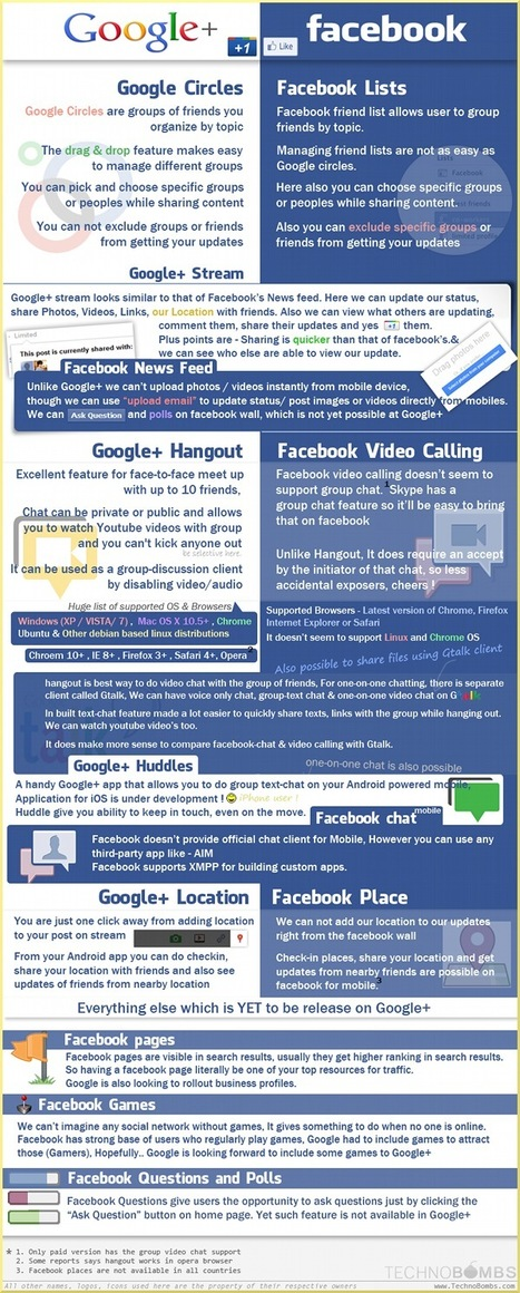 Infographic offers side-by-side comparison of Google+ and Facebook   Articles   All things Google+   Scoop.it