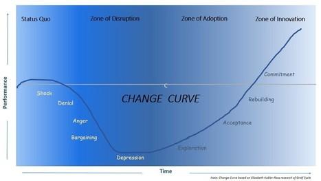 CHANGE Leadership | Success Leadership | Scoop.it
