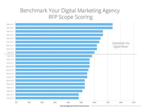 REVAMP YOUR PHARMA DIGITAL MARKETING AGENCY ROSTER TO IMPROVE THE CUSTOMER EXPERIENCE - DT Associates   Digital for Pharma   Scoop.it