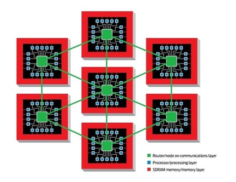 Low-power chips to model a billion neurons | KurzweilAI | Knowmads, Infocology of the future | Scoop.it