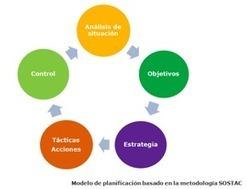 Plan de Marketing online: de la estrategia a la táctica | Oreste SocialMedia | Especialistas en Marketing Online | eMarketing Fran | Scoop.it