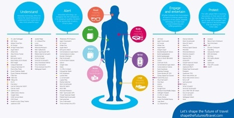 Where are the wearable tech companies placing their bets on the Human Body? | Wearable Tech and the Internet of Things (Iot) | Scoop.it