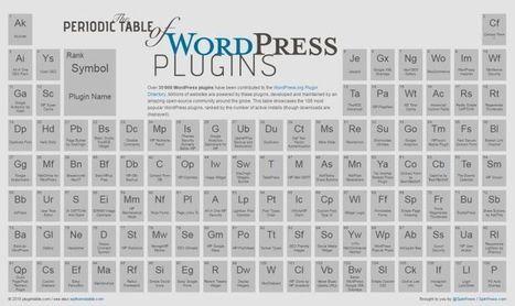 La tabla periódica de los plugins más populares de WordPress | El Mundo del Diseño Gráfico | Scoop.it