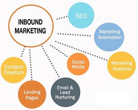 More Than Just Content: What Is Inbound Marketing? | Content Creation, Curation, Management | Scoop.it