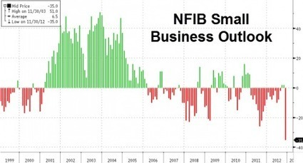 """So Much For """"Confidence"""" - NFIB Small Business Outlook Drops To Record Low 