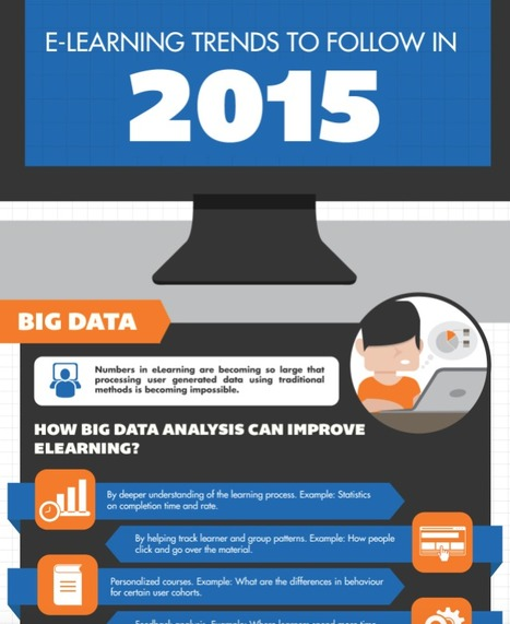 eLearning Trends to Follow in 2015 [Infographic] | Mobilization of Learning | Scoop.it