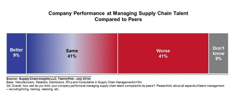 Supply Chain Talent: A Broken Link | Logistics and Supply Chain | Scoop.it