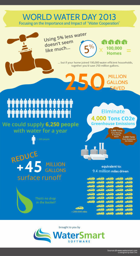Infographic: Together, We Can Save a Whole Lot More Water | green infographics | Scoop.it