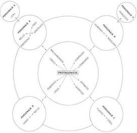 Consideraciones sobre la interpretación: Dirección de actores (Desde el punto de vista de un actor) | Dirección de Actores | Scoop.it