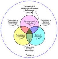Stratégies d'intégration des TICE dans les pratiques d'enseignement | E-apprentissage | Scoop.it