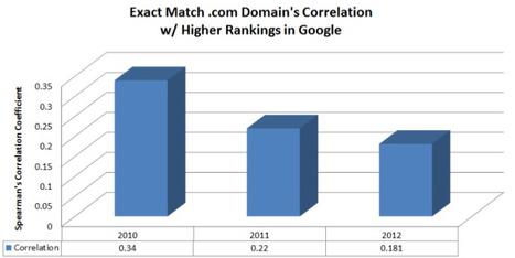 Etat du SEO en 2012 : Marché du référencement & e-marketing par SEOmoz   Mon cyber-fourre-tout   Scoop.it