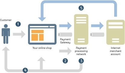 Payment Gateway Integration Using PayPal in Android and iOS Applications | The Enterprise Mobile Development Universe | Scoop.it