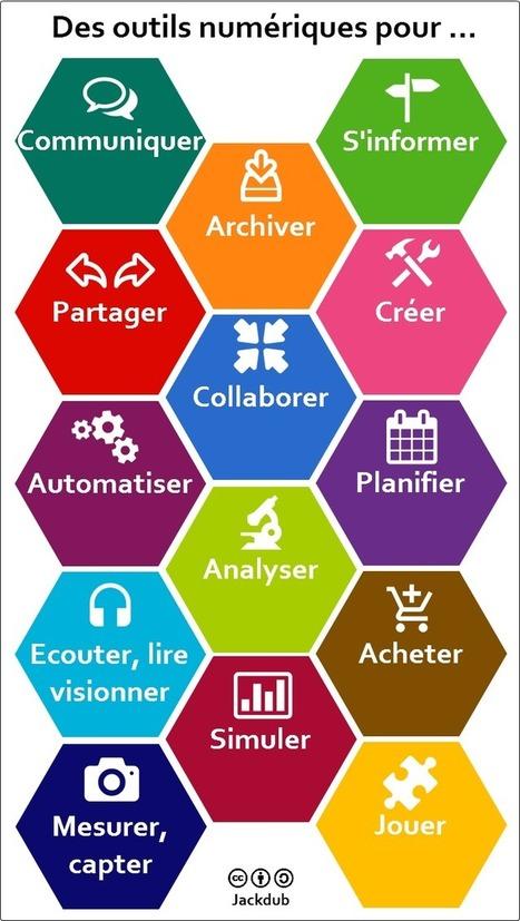 Des outils numériques pour … | Innovation sociale | Scoop.it