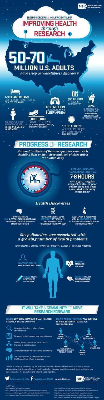 NIH Infographic: Research for Sleep Deprived Healthcare Marketers ... | Healthcare infographics | Scoop.it